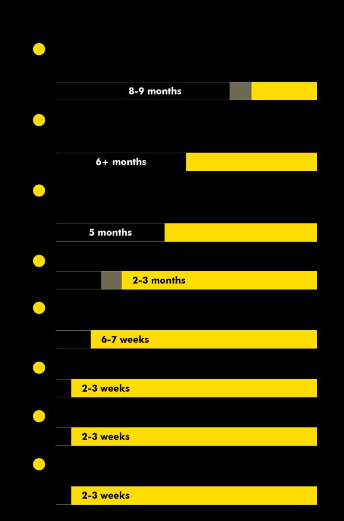 CBD Novel Foods submission timeline